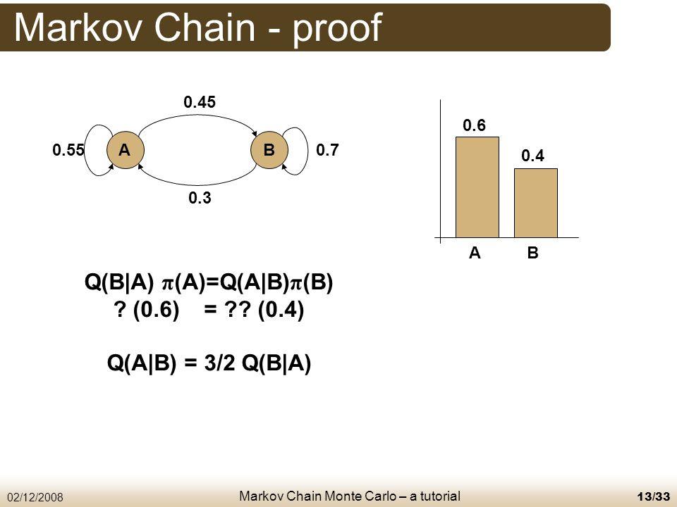 Markov Chain Monte Carlo – a tutorial 02/12/200813/33 Markov Chain - proof AB 0.6 0.4 Q(B|A) π (A)=Q(A|B) π (B) .
