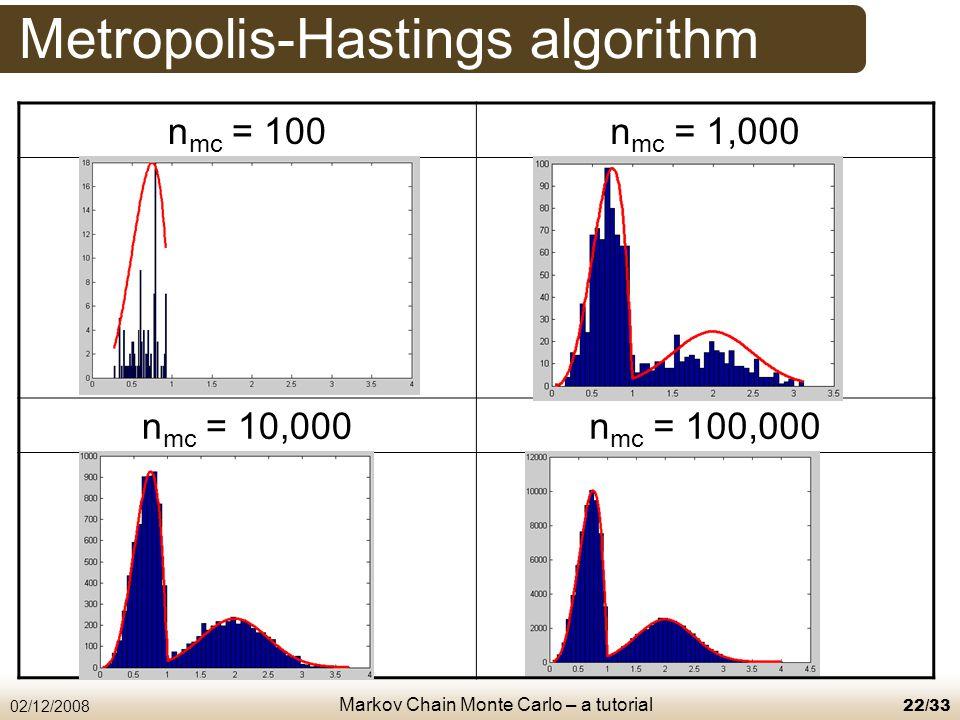 Markov Chain Monte Carlo – a tutorial 02/12/200822/33 Metropolis-Hastings algorithm n mc = 100n mc = 1,000 n mc = 10,000n mc = 100,000