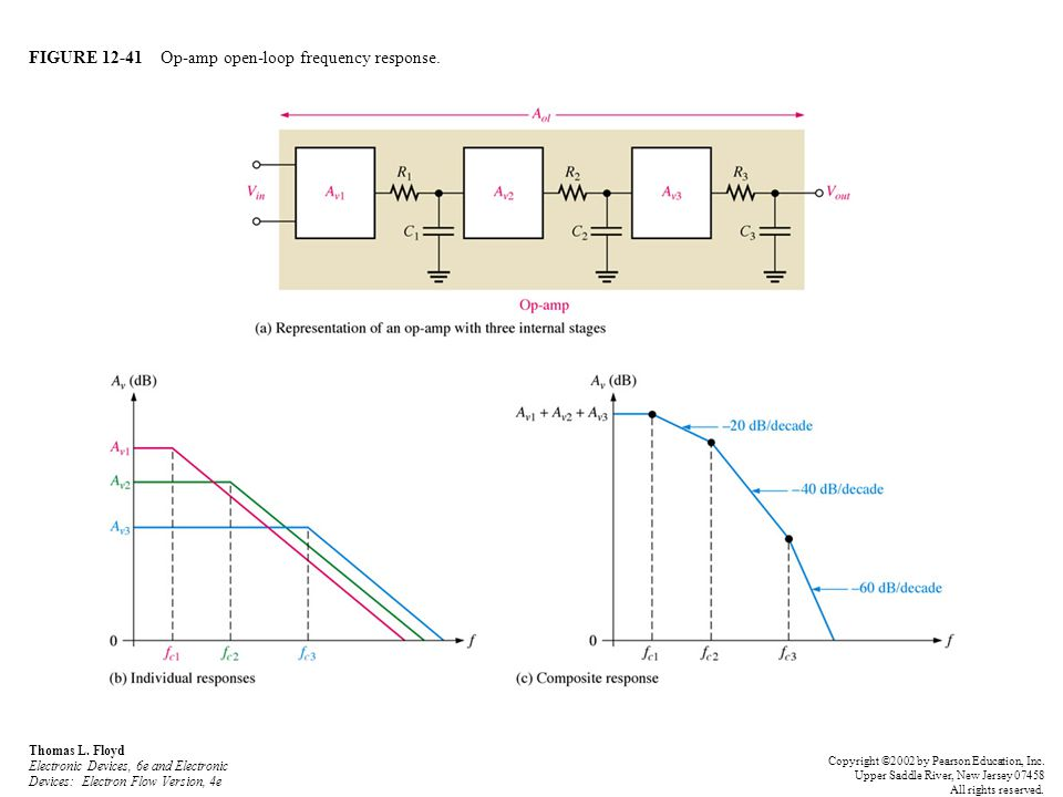FIGURE 12-41 Op-amp open-loop frequency response. Thomas L. Floyd Electronic Devices, 6e and Electronic Devices: Electron Flow Version, 4e Copyright ©