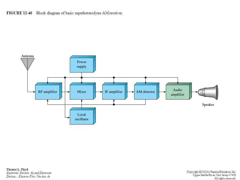 FIGURE 12-46 Block diagram of basic superheterodyne AM receiver. Thomas L. Floyd Electronic Devices, 6e and Electronic Devices: Electron Flow Version,