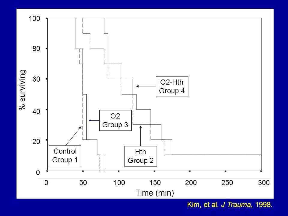Time (min) 050100200150250300 % surviving 0 20 40 60 80 100 Hth Group 2 O2-Hth Group 4 O2 Group 3 Control Group 1 Kim, et al.