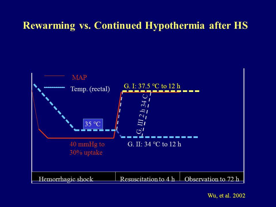 Hemorrhagic shockResuscitation to 4 h MAP Temp. (rectal) 40 mmHg to 30% uptake G.
