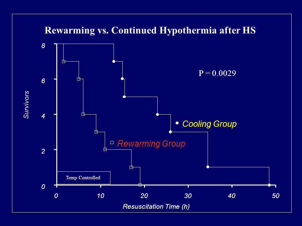 01020304050 0 2 4 6 8 Survivors Resuscitation Time (h) Cooling Group Rewarming Group P = 0.0029 Temp Controlled Rewarming vs.
