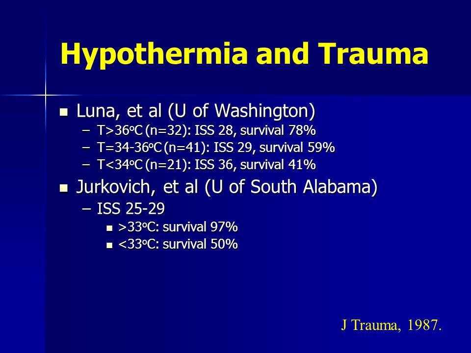 Hypothermia and Trauma Luna, et al (U of Washington) Luna, et al (U of Washington) –T>36 o C (n=32): ISS 28, survival 78% –T=34-36 o C (n=41): ISS 29, survival 59% –T<34 o C (n=21): ISS 36, survival 41% Jurkovich, et al (U of South Alabama) Jurkovich, et al (U of South Alabama) –ISS 25-29 >33 o C: survival 97% >33 o C: survival 97% <33 o C: survival 50% <33 o C: survival 50% J Trauma, 1987.