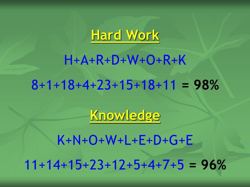 Hard Work H+A+R+D+W+O+R+K 8+1+18+4+23+15+18+11 = 98% Knowledge K+N+O+W+L+E+D+G+E 11+14+15+23+12+5+4+7+5 = 96%