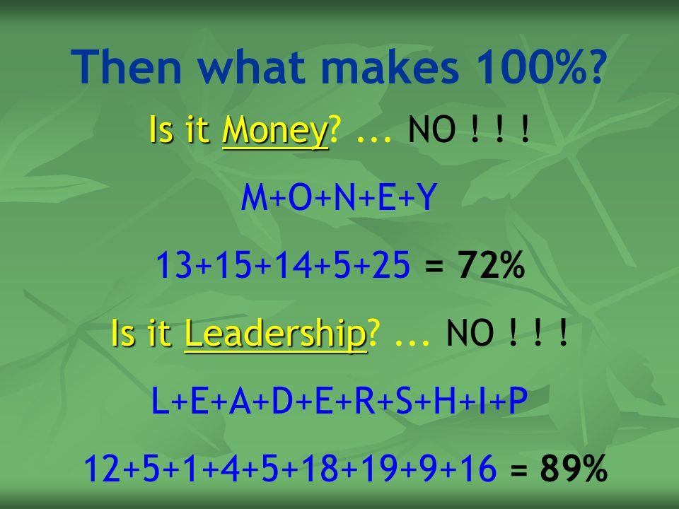 Then what makes 100%? Is itMoney Is it Money?... NO ! ! ! M+O+N+E+Y 13+15+14+5+25 = 72% Is it Leadership Is it Leadership?... NO ! ! ! L+E+A+D+E+R+S+H