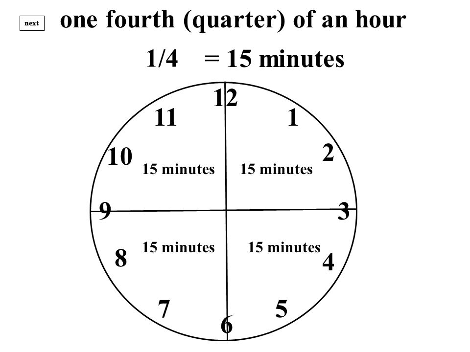 one fourth (quarter) of an hour 12 1 3 2 4 57 8 9 10 11 6 next = 15 minutes 15 minutes 15 minutes 15 minutes 15 minutes 1/4