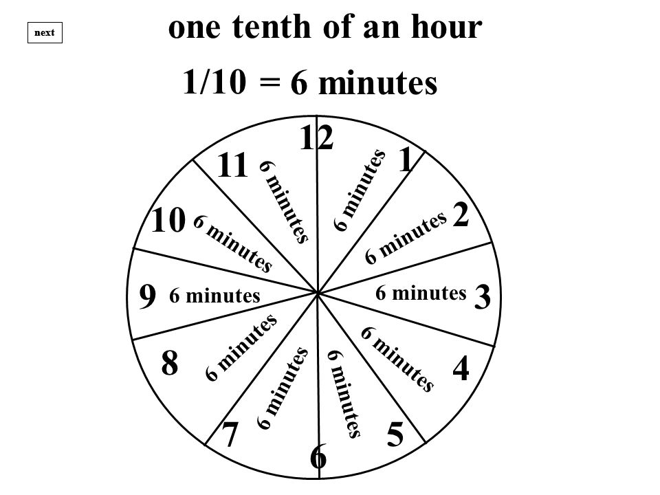 one tenth of an hour 12 1 3 2 4 57 8 9 10 11 6 next = 6 minutes 6 m i n u t e s 6 m i n u t e s 6 minutes 6 m i n u t e s 6 m i n u t e s 1/10 6 m i n u t e s 6 m i n u t e s 6 minutes 6 m i n u t e s 6 m i n u t e s