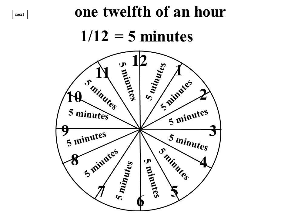 one twelfth of an hour 12 1 3 2 4 57 8 9 10 11 6 next = 5 minutes 5 m i n u t e s 5 m i n u t e s 5 m i n u t e s 5 m i n u t e s 5 m i n u t e s 1/12 5 m i n u t e s 5 m i n u t e s 5 m i n u t e s 5 m i n u t e s 5 m i n u t e s 5 m i n u t e s 5 m i n u t e s