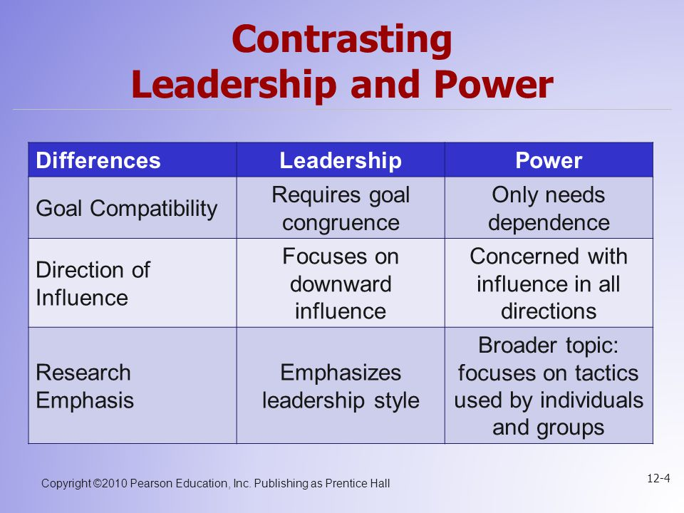 Copyright ©2010 Pearson Education, Inc. Publishing as Prentice Hall 12-4 Contrasting Leadership and Power DifferencesLeadershipPower Goal Compatibilit