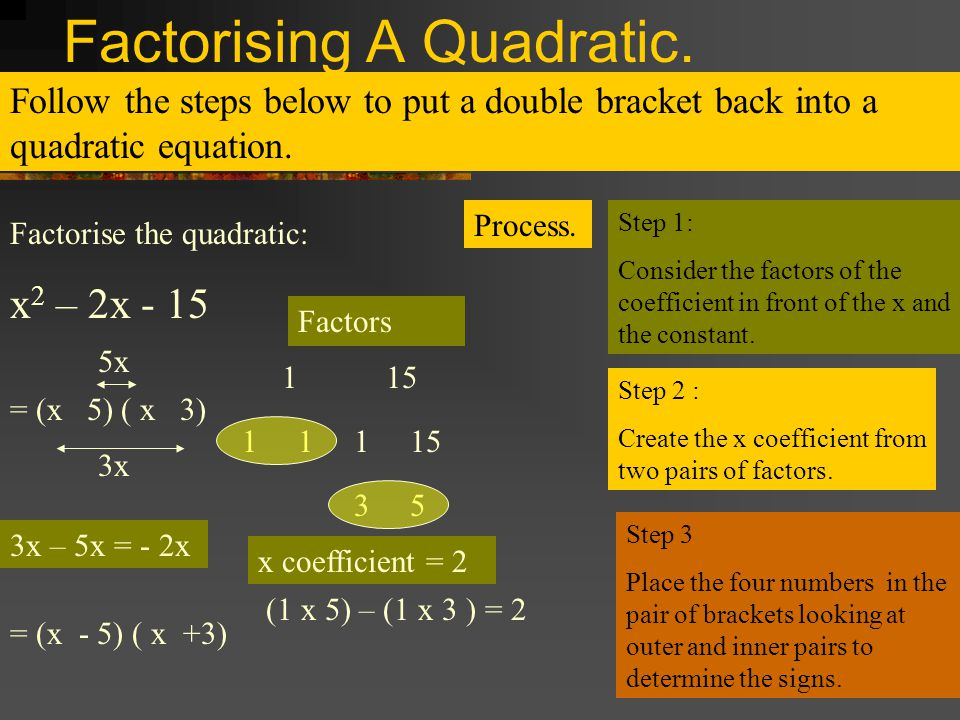 Factorising A Quadratic. Follow the steps below to put a double bracket back into a quadratic equation. Factorise the quadratic: x 2 – 2x - 15 Process