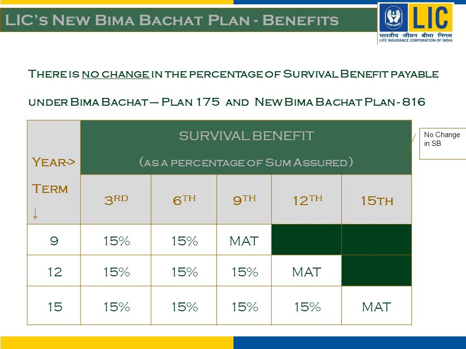 Year-> Term ↓ SURVIVAL BENEFIT ( as a percentage of Sum Assured ) 3 RD 6 TH 9 TH 12 TH 15th 915% MATXXX 1215% MAT 1515% MAT LIC's New Bima Bachat Plan