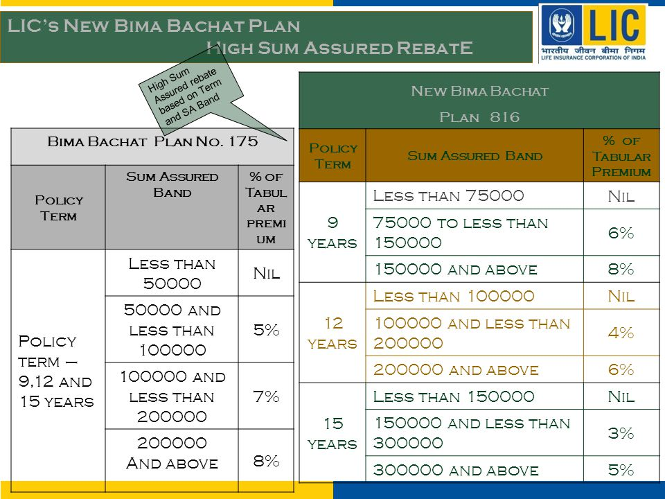 New Bima Bachat Plan 816 Policy Term Sum Assured Band % of Tabular Premium 9 years Less than 75000 Nil 75000 to less than 150000 6% 150000 and above 8