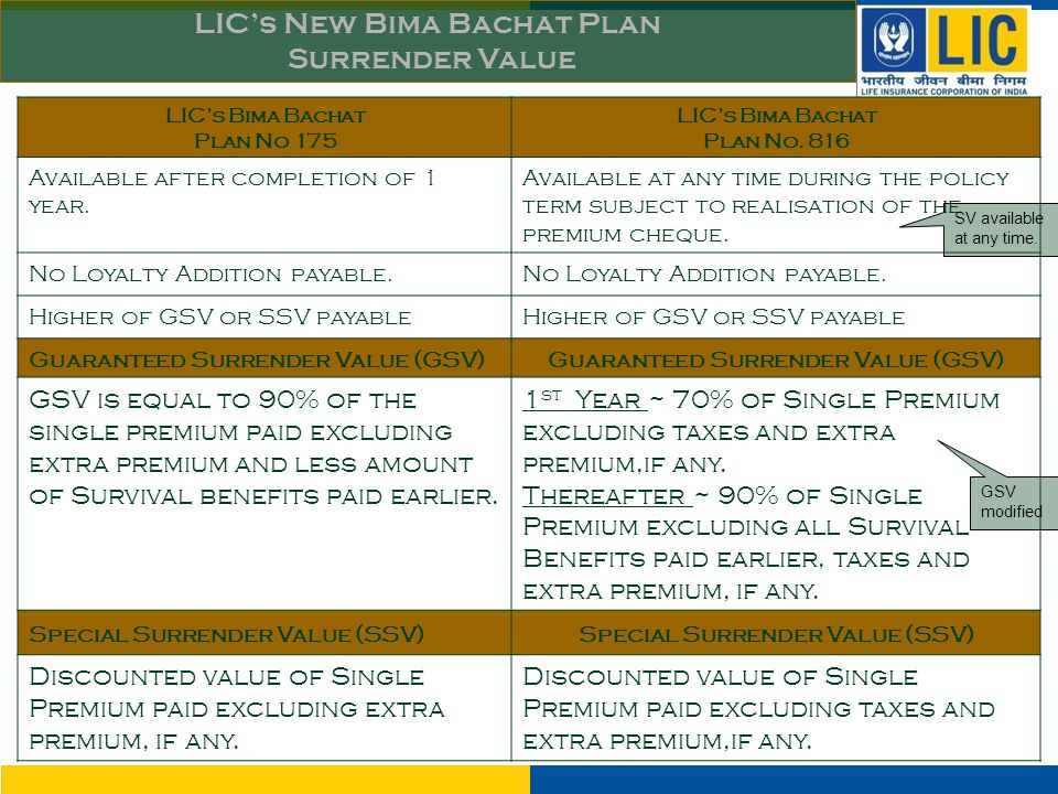 LIC's Bima Bachat Plan No 175 LIC's Bima Bachat Plan No. 816 Available after completion of 1 year. Available at any time during the policy term subjec