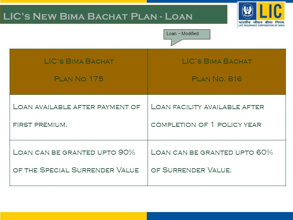 LIC's Bima Bachat Plan No 175 LIC's Bima Bachat Plan No. 816 Loan available after payment of first premium. Loan facility available after completion o