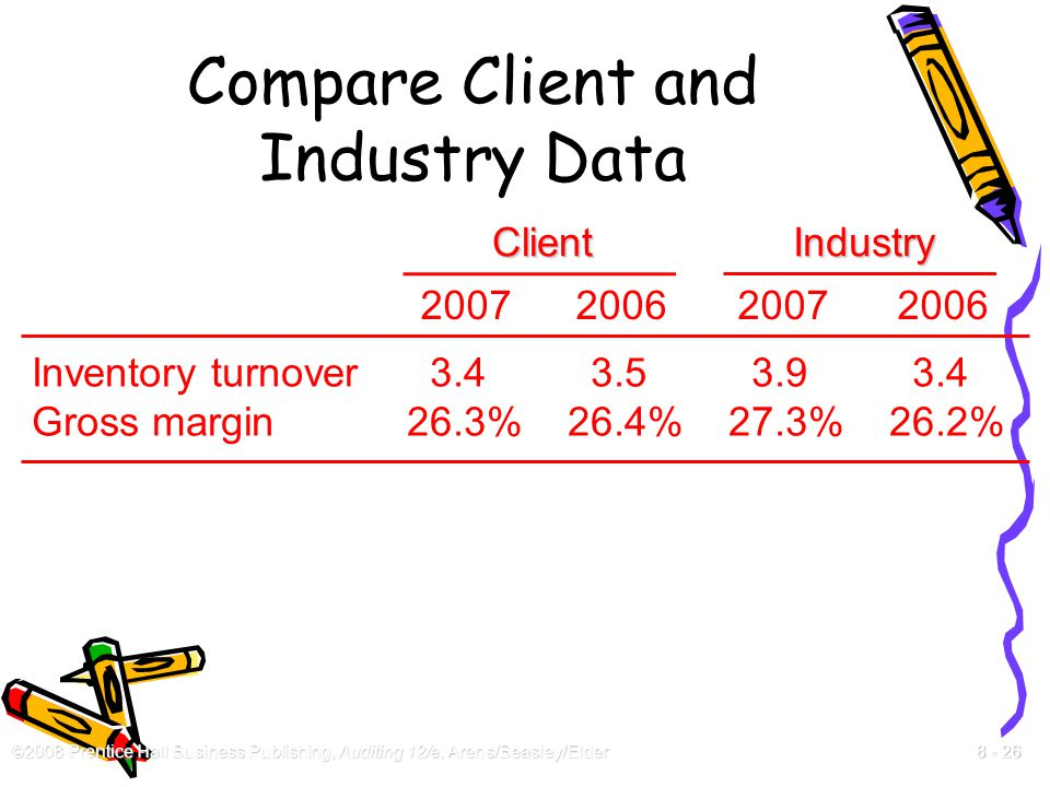 ©2008 Prentice Hall Business Publishing, Auditing 12/e, Arens/Beasley/Elder 8 - 26 Compare Client and Industry Data Inventory turnover 3.4 3.5 3.9 3.4
