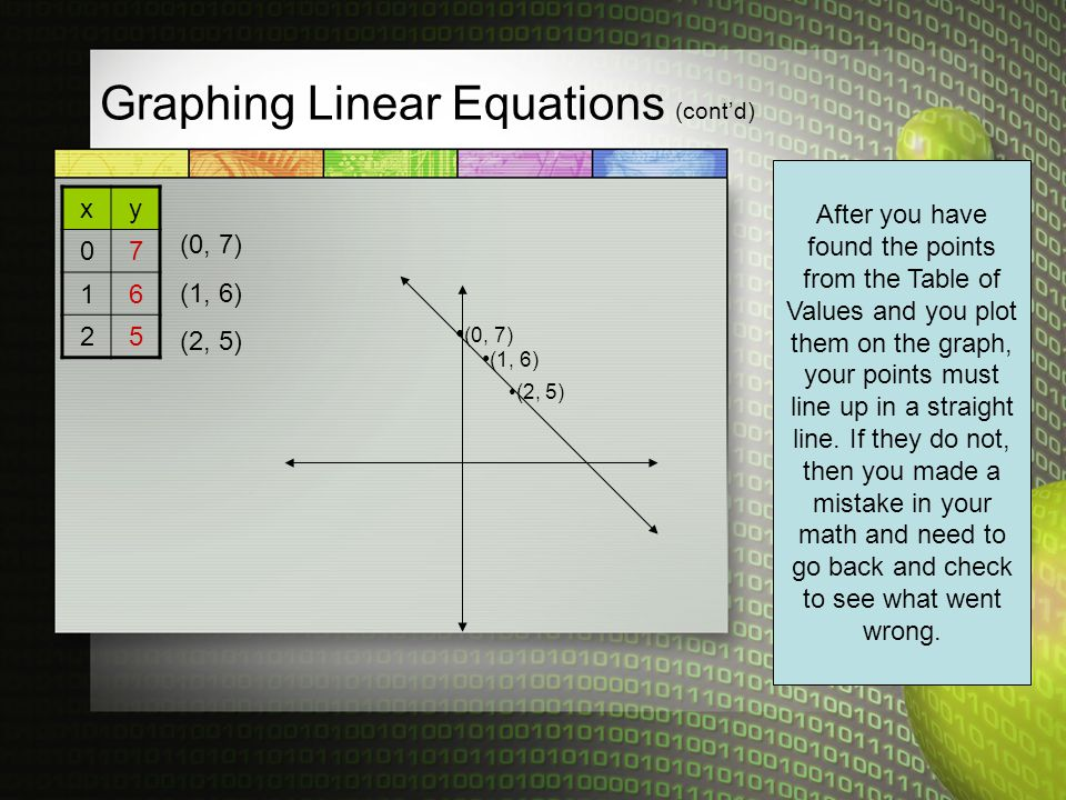Graphing Linear Equations (cont'd) xy 07 16 25 (0, 7) (1, 6) (2, 5) (0, 7) (1, 6) (2, 5) After you have found the points from the Table of Values and you plot them on the graph, your points must line up in a straight line.