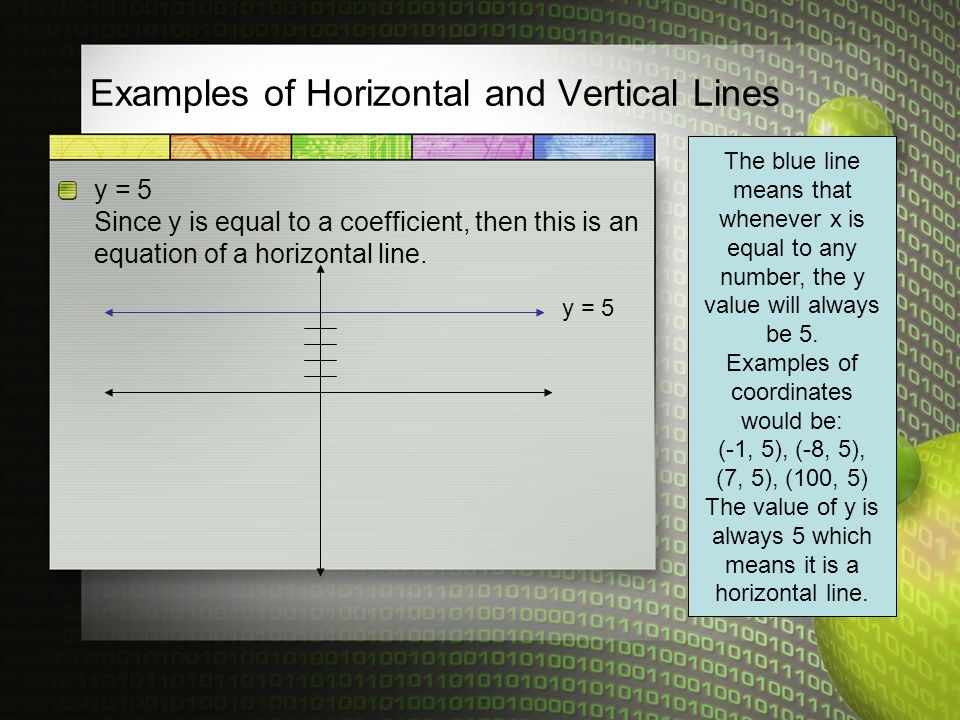 Examples of Horizontal and Vertical Lines y = 5 Since y is equal to a coefficient, then this is an equation of a horizontal line.