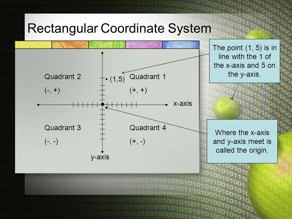 Rectangular Coordinate System Quadrant 1 (+, +) Quadrant 2 (-, +) Quadrant 3 (-, -) Quadrant 4 (+, -) y-axis x-axis Where the x-axis and y-axis meet is called the origin.