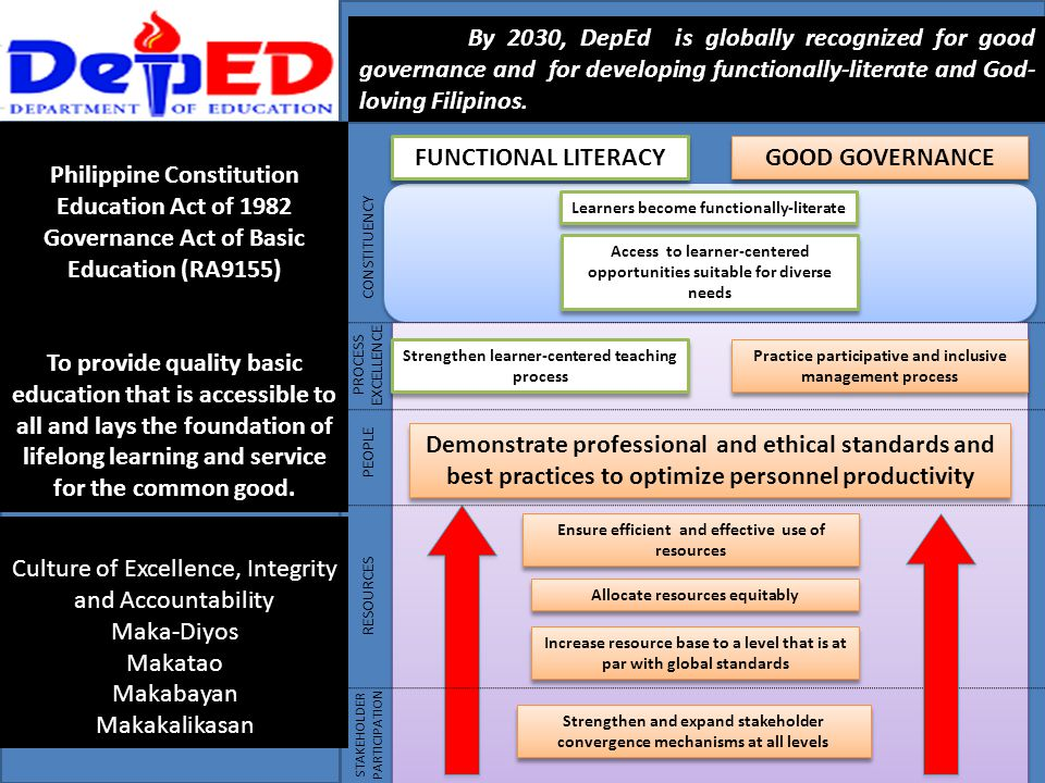 VISION: By 2030, DepEd is globally recognized for good governance and for developing functionally-literate and God- loving Filipinos. MANDATE: Philipp