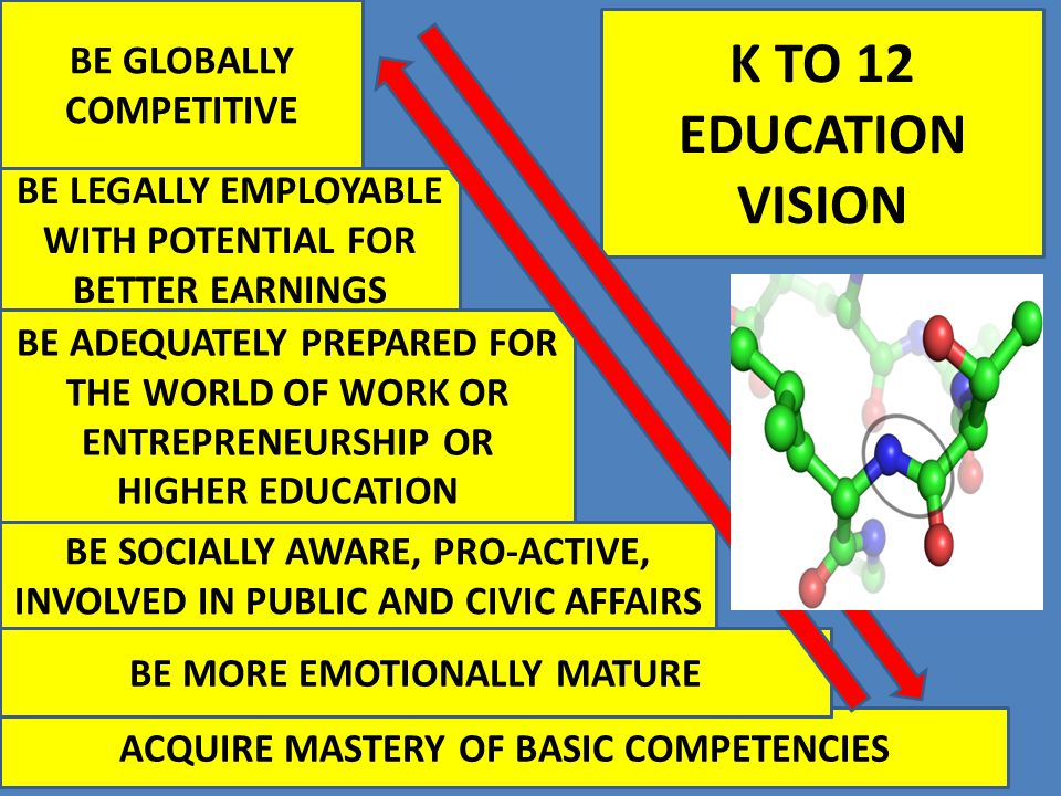 K TO 12 EDUCATION VISION ACQUIRE MASTERY OF BASIC COMPETENCIES BE MORE EMOTIONALLY MATURE BE SOCIALLY AWARE, PRO-ACTIVE, INVOLVED IN PUBLIC AND CIVIC