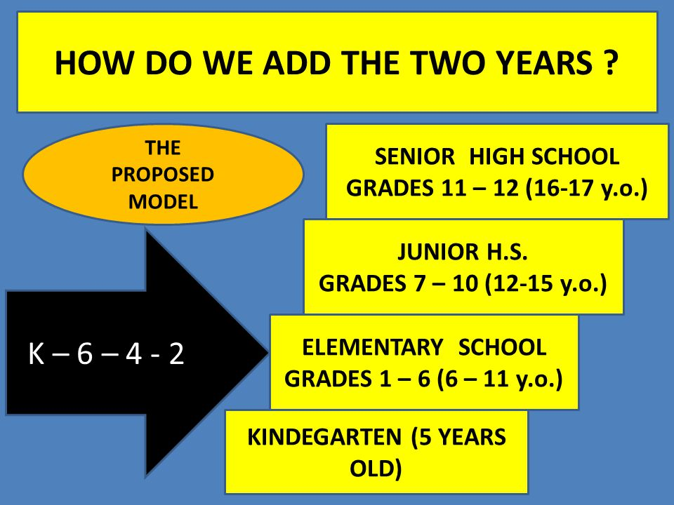 HOW DO WE ADD THE TWO YEARS ? THE PROPOSED MODEL K – 6 – 4 - 2 KINDEGARTEN (5 YEARS OLD) ELEMENTARY SCHOOL GRADES 1 – 6 (6 – 11 y.o.) JUNIOR H.S. GRAD