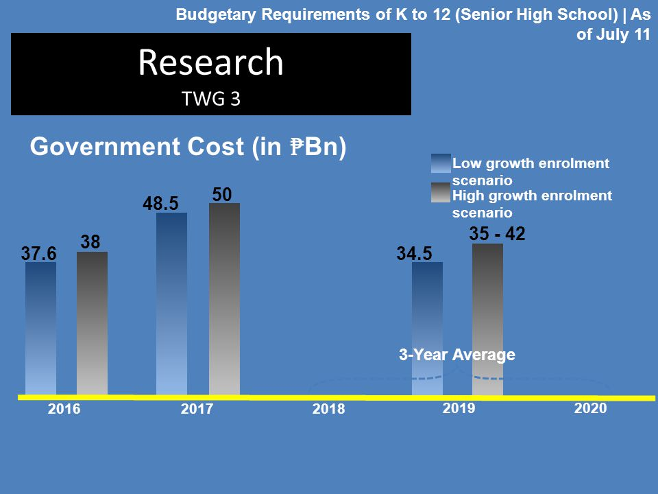Research TWG 3 2016 2017 2019 2018 2020 Budgetary Requirements of K to 12 (Senior High School) | As of July 11 Low growth enrolment scenario High grow