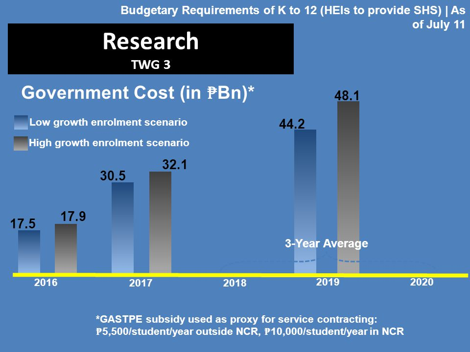 Research TWG 3 2016 2017 2019 2018 2020 Budgetary Requirements of K to 12 (HEIs to provide SHS) | As of July 11 Low growth enrolment scenario High gro