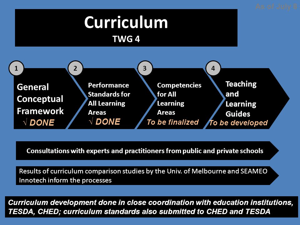Curriculum TWG 4 As of July 8 General Conceptual Framework Performance Standards for All Learning Areas Competencies for All Learning Areas Teaching a