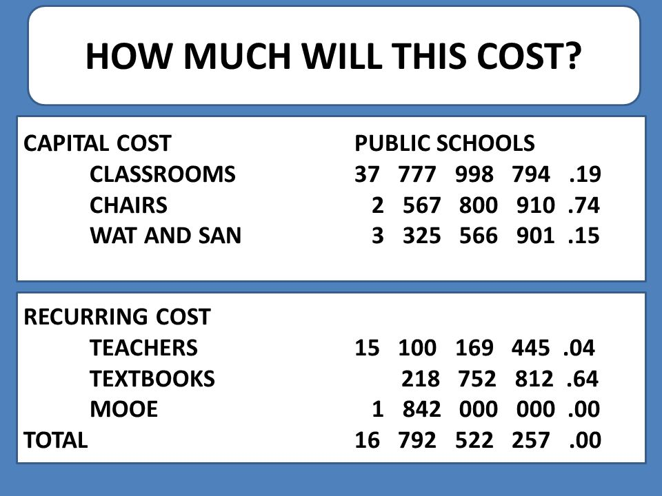 HOW MUCH WILL THIS COST? CAPITAL COST PUBLIC SCHOOLS CLASSROOMS37 777 998 794.19 CHAIRS 2 567 800 910.74 WAT AND SAN 3 325 566 901.15 RECURRING COST T