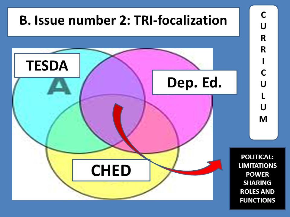 B. Issue number 2: TRI-focalization Dep. Ed. CHED TESDA CURRICULUMCURRICULUM POLITICAL: LIMITATIONS POWER SHARING ROLES AND FUNCTIONS