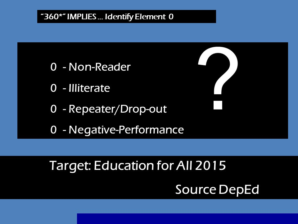 """360*"" IMPLIES … Identify Element 0 o 0 - Non-Reader 0 - Illiterate 0 - Repeater/Drop-out 0 - Negative-Performance ? Target: Education for All 2015 So"