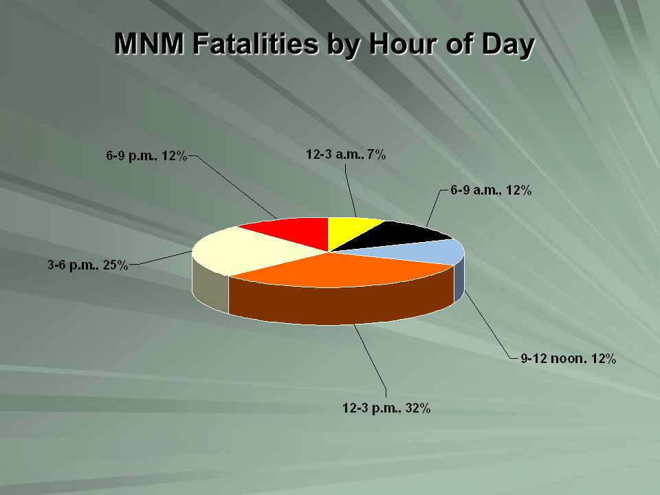 MNM Fatalities by Hour of Day