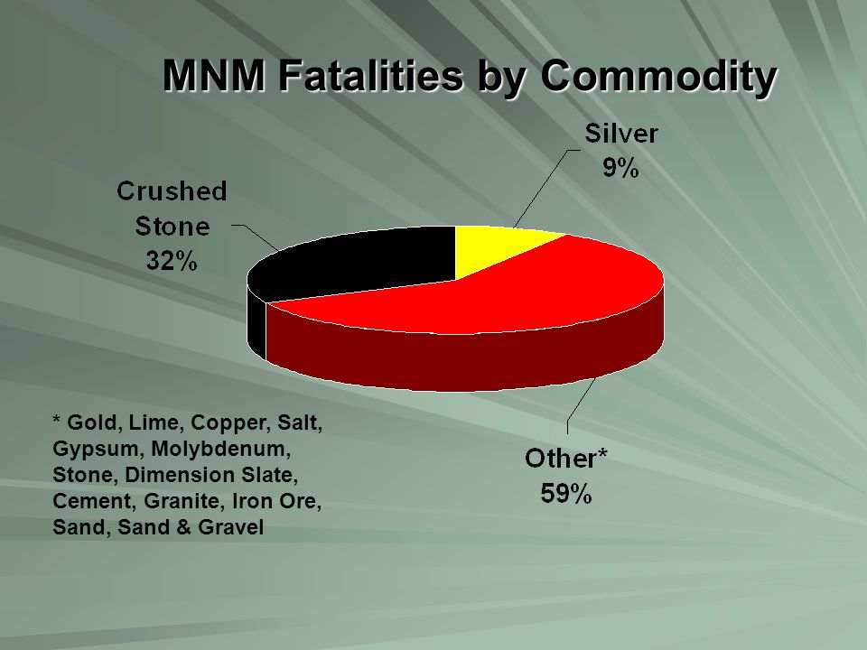 MNM Fatalities by Commodity * Gold, Lime, Copper, Salt, Gypsum, Molybdenum, Stone, Dimension Slate, Cement, Granite, Iron Ore, Sand, Sand & Gravel