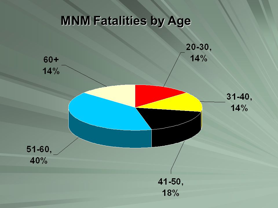 MNM Fatalities by Day of Week