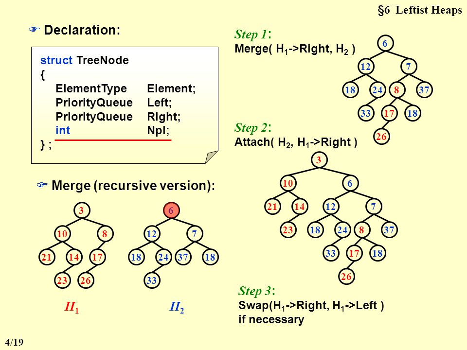 §6 Leftist Heaps 【 Theorem 】 A leftist tree with r nodes on the right path must have at least 2 r – 1 nodes.