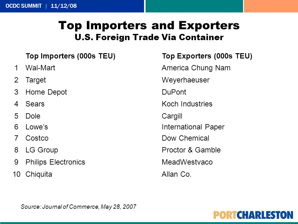 Top Importers and Exporters U.S. Foreign Trade Via Container Top Importers (000s TEU)Top Exporters (000s TEU) 1Wal-MartAmerica Chung Nam 2TargetWeyerh