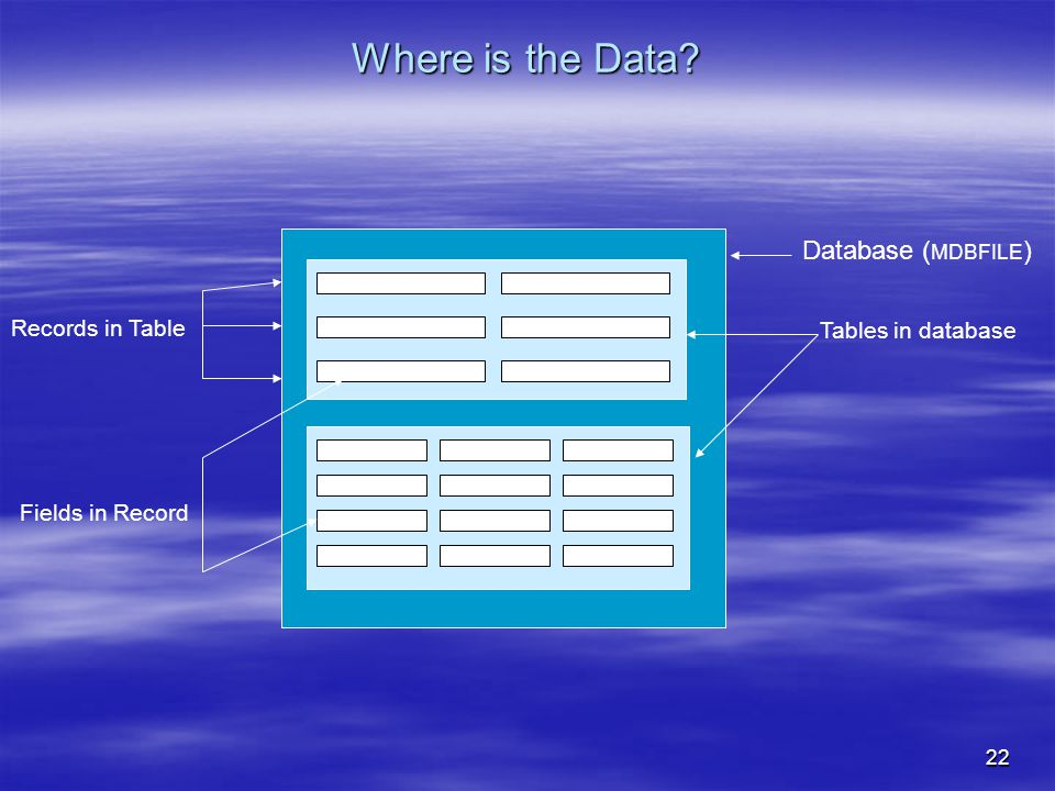 22 Where is the Data Database ( MDBFILE ) Tables in database Records in Table Fields in Record