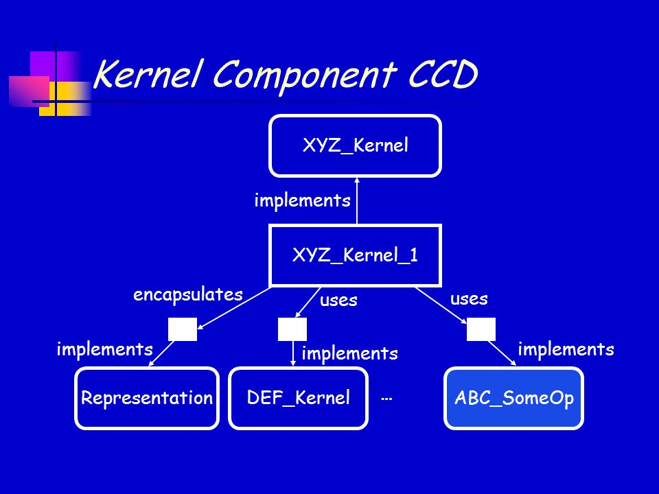 implements uses implements encapsulates implements Kernel Component CCD XYZ_KernelXYZ_Kernel_1RepresentationDEF_KernelABC_SomeOp implements uses …