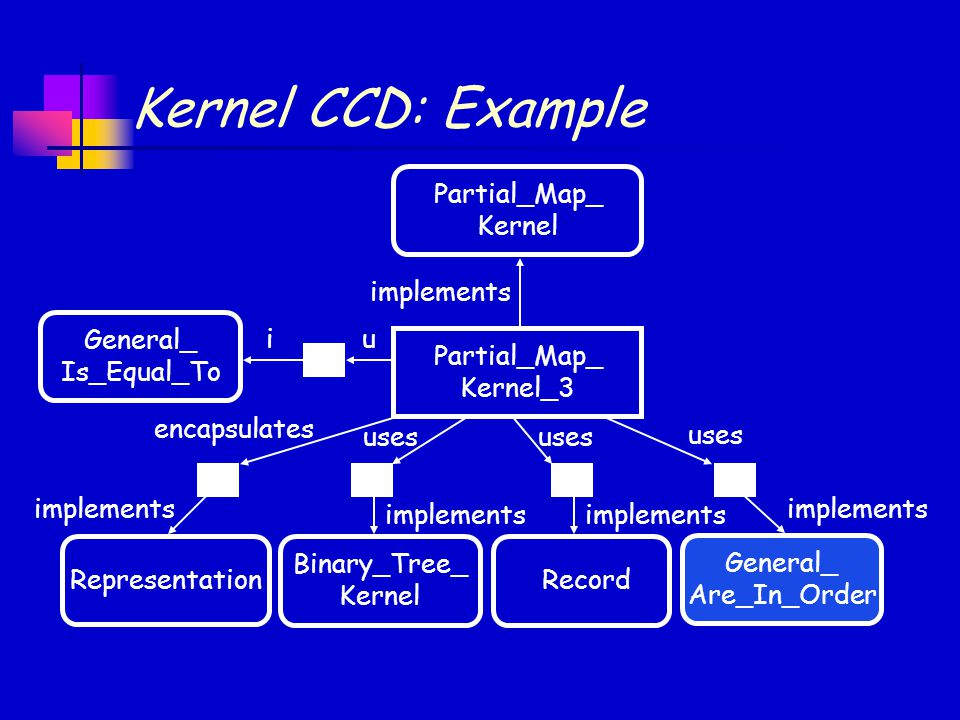 implements uses implements encapsulates implements Kernel CCD: Example Partial_Map_ Kernel Partial_Map_ Kernel_3 Representation Binary_Tree_ Kernel Ge