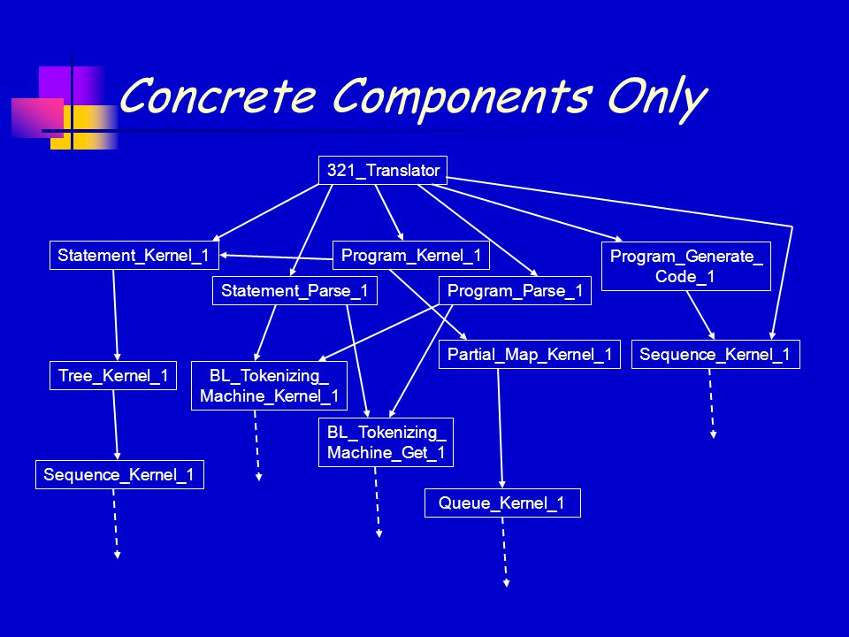 Concrete Components Only Statement_Kernel_1 321_Translator Statement_Parse_1 Program_Kernel_1 Program_Parse_1 Program_Generate_ Code_1 Sequence_Kernel