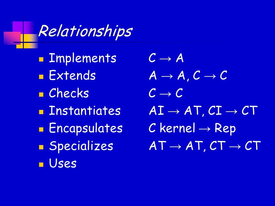 Relationships ImplementsC → A ExtendsA → A, C → C ChecksC → C InstantiatesAI → AT, CI → CT EncapsulatesC kernel → Rep SpecializesAT → AT, CT → CT Uses