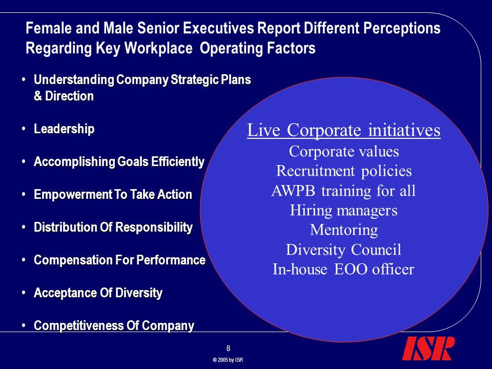 8 © 2005 by ISR Understanding Company Strategic Plans Understanding Company Strategic Plans & Direction Leadership Leadership Accomplishing Goals Efficiently Accomplishing Goals Efficiently Empowerment To Take Action Empowerment To Take Action Distribution Of Responsibility Distribution Of Responsibility Compensation For Performance Compensation For Performance Acceptance Of Diversity Acceptance Of Diversity Competitiveness Of Company Competitiveness Of Company Female and Male Senior Executives Report Different Perceptions Regarding Key Workplace Operating Factors Live Corporate initiatives Corporate values Recruitment policies AWPB training for all Hiring managers Mentoring Diversity Council In-house EOO officer