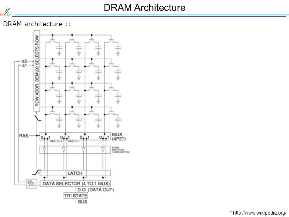 DRAM Architecture DRAM architecture :: * http://www.wikipedia.org/