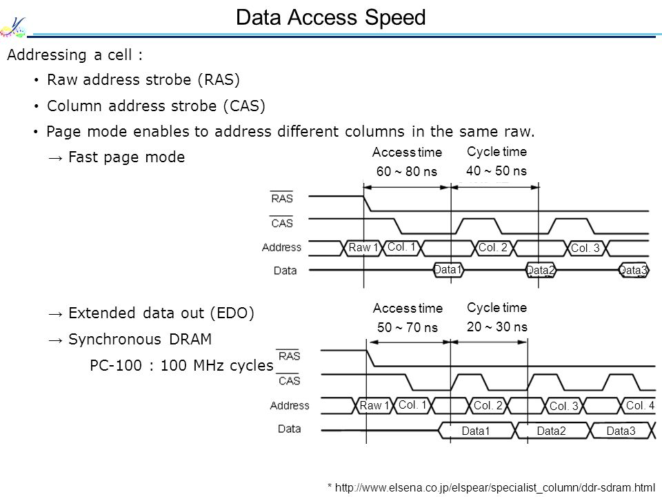 Data Access Speed Addressing a cell : * http://www.elsena.co.jp/elspear/specialist_column/ddr-sdram.html Raw address strobe (RAS) Column address strobe (CAS) Access time 60 ~ 80 ns Cycle time 40 ~ 50 ns Access time 50 ~ 70 ns Cycle time 20 ~ 30 ns Raw 1 Col.