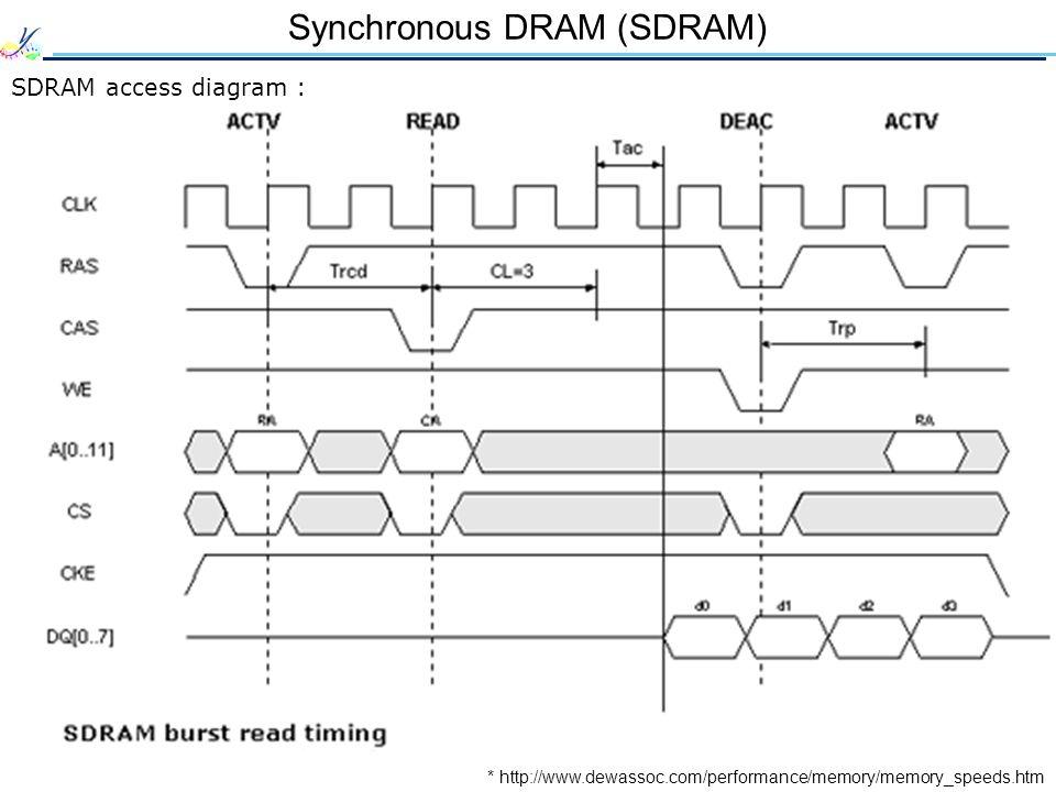 Synchronous DRAM (SDRAM) SDRAM access diagram : * http://www.dewassoc.com/performance/memory/memory_speeds.htm