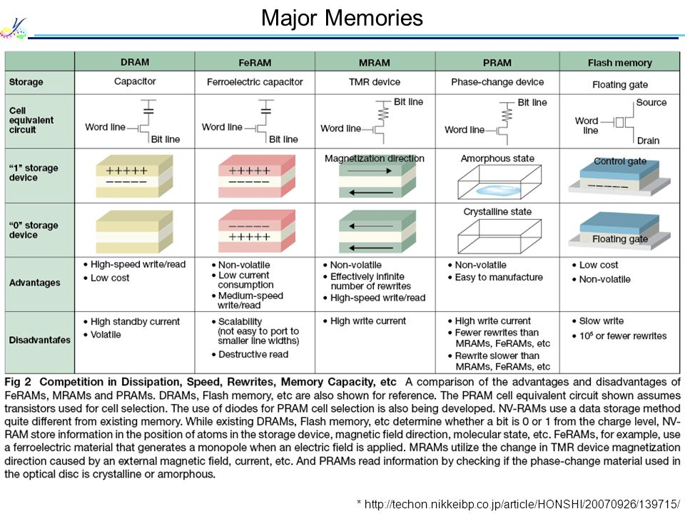 Major Memories * http://techon.nikkeibp.co.jp/article/HONSHI/20070926/139715/