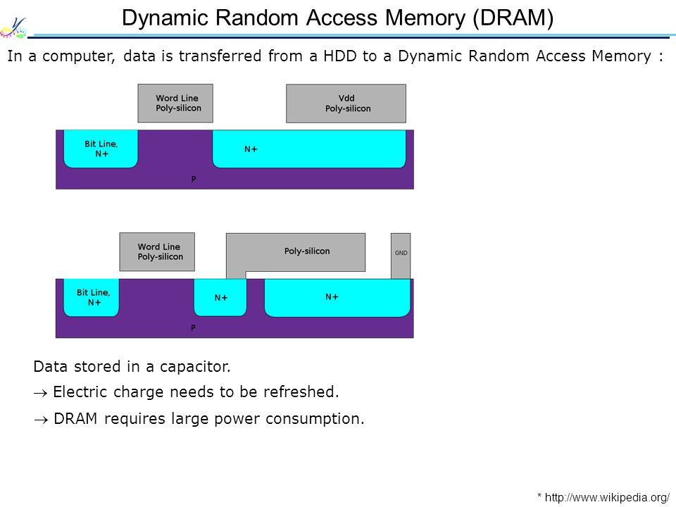 Dynamic Random Access Memory (DRAM) In a computer, data is transferred from a HDD to a Dynamic Random Access Memory : * http://www.wikipedia.org/ Data stored in a capacitor.