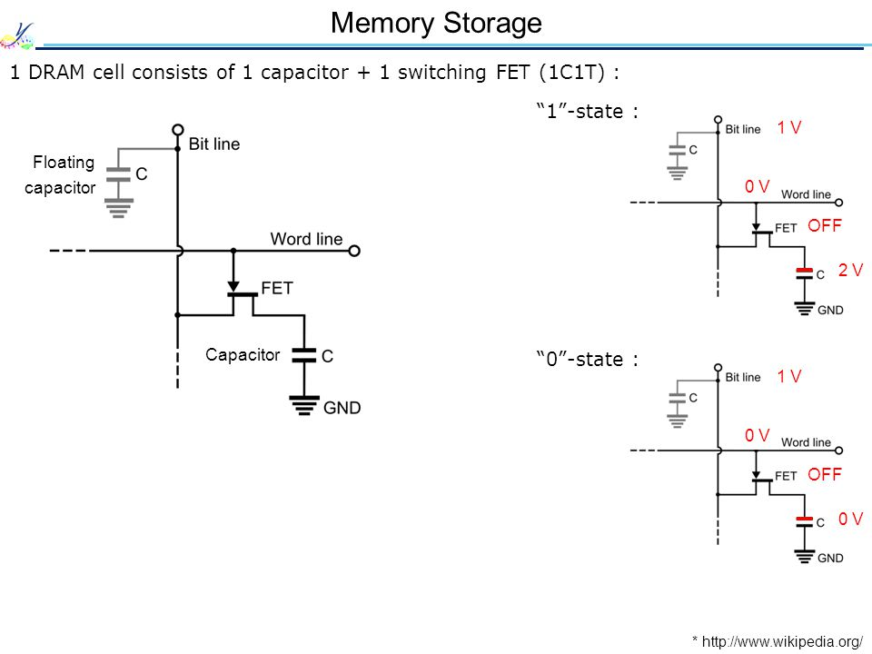 Memory Storage 1 DRAM cell consists of 1 capacitor + 1 switching FET (1C1T) : * http://www.wikipedia.org/ Capacitor Floating capacitor 1 V 2 V 0 V OFF 1 -state : 1 V 0 V OFF 0 -state :