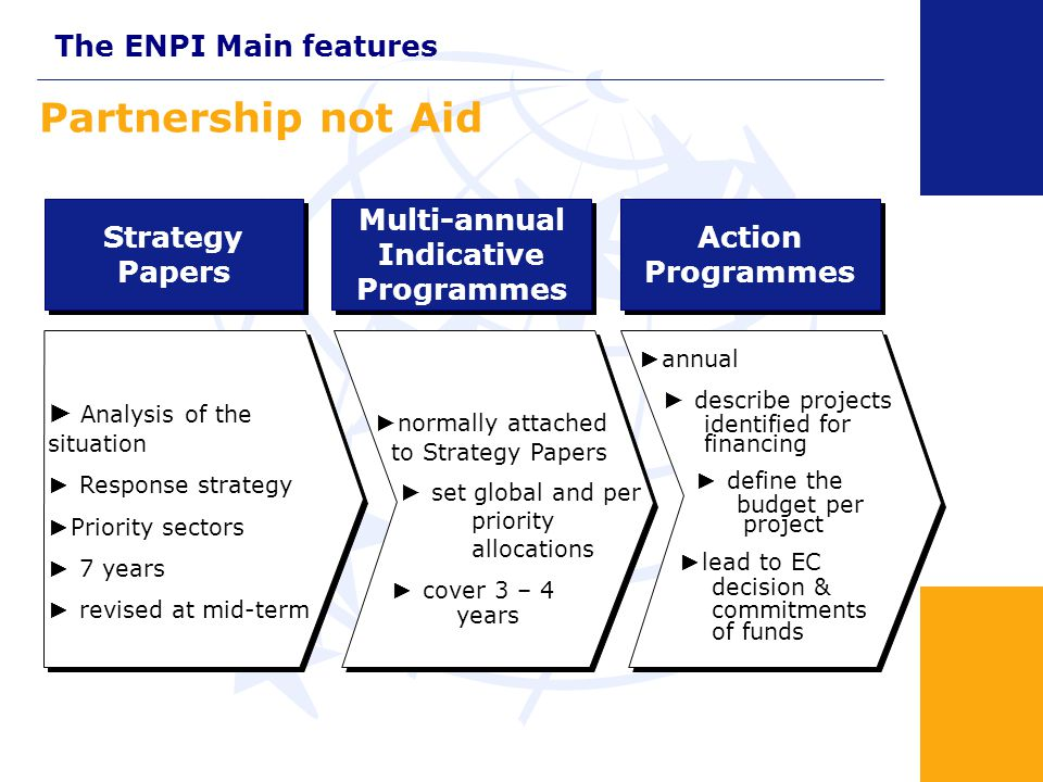 ENPI And at Last a Regional Element Country and multi-country programmes Minimum 95.0% (over € 10.6 bn) Country and multi-country programmes Minimum 95.0% (over € 10.6 bn) Regional & Cross-border cooperation programmes Up to 5.0% (almost € 550 million) /enhanced by another 0,5 Bln € from ERDF funding/ Regional & Cross-border cooperation programmes Up to 5.0% (almost € 550 million) /enhanced by another 0,5 Bln € from ERDF funding/